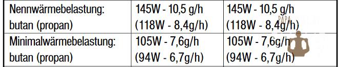 Tabelle des Gasverbrauchs vom Dometic CombiCool RC 2200 EGP